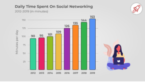Time spent on social media continues to grow